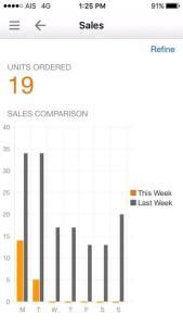 Amazon App Seller Sales - Livin That Life, The Amazon Method